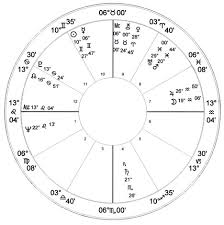 Marilyn Monroe Natal Chart Astrology Charts Of Famous