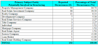 Property Management Chart Of Accounts Chart Of Accounts For Real Estate Development