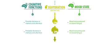 Dehydration Headache Location Chart Hydration Mood State And Cognitive Function Hydration For