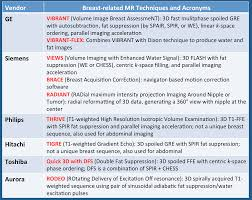 Mri Sequences Chart Magnetism Questions And Answers In Mri