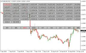 Currency Pair Symbol And Timeframe Changer Metatrader 4