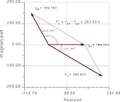 tinacloud online circuit simulator analog digital mcu vhdl let s demonstrate this by a phasor diagram
