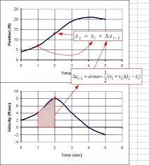 What Are Derivatives And Integration Quora