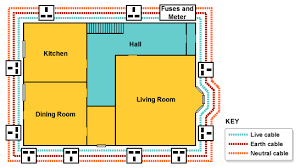 bbc standard grade bitesize physics behind the wall revision a ring main circuit showing how the power sockets in a house are connected