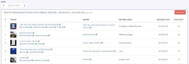 Itunes Country Charts Charts Charts So Many Charts Chartmetric