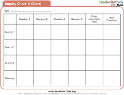 i chart inquiry chart classroom strategies reading rockets