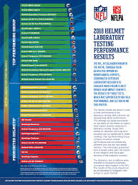 Nfl Helmet Safety Chart Nfl Helmet Safety Testing Results Vicis Ranks First Again