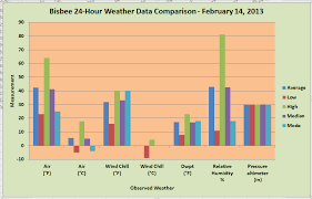 Bar Chart Of Weather Weatherdata
