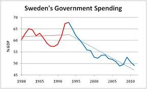 Swedish Charts The Myth Of Swedens Socialist Utopia Liberty And Common Sense