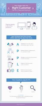 4 Genuine Examples Of Good Customer Service Salesforce Com