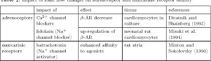 Adrenergic Receptors Chart Table 2 From Regulation Of Adrenoceptors And Muscarinic