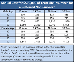 Term Insurance Life Insurance Cost Term Life Insurance