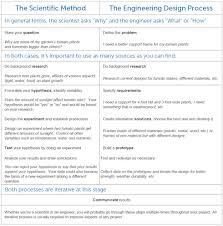 Engineering Design Process Worksheet High School The Scientific Method Vs The Engineering Design Process