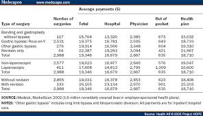 Sleeve Surgery Weight Loss Chart Use And Costs Of Bariatric Surgery And Prescription Weight Loss