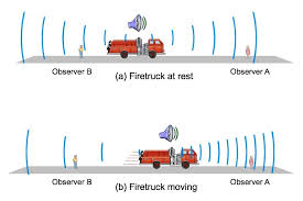 simple visualization of the doppler effect a fast moving vehicle or sound