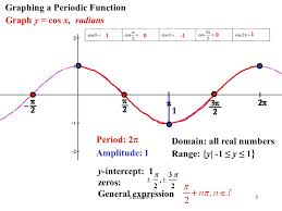 graphing a periodic function graph y cos x radians