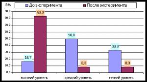 Развитие зрительного восприятия у младших школьников при изучении  Сравнительный анализ уровня развития зрительного восприятия средствами предмета Окружающий мир представлен в динамике на Рисунке 9