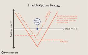 Trade Value Chart Week 6 10 Options Strategies To Know