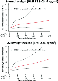 Triglycerides Level Chart By Age And Height And Weight Remnant Cholesterol And Myocardial Infarction In Normal