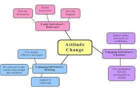 social psychology attitude change essay concept map effective attitude change programs include methods and tools which appeal to these components of the attitude