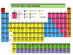 Pin By Tracy Fuqua Mcreynolds On Anatomy Periodic Table Of