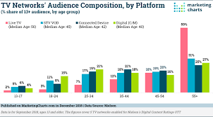 Tv Network Ownership Chart How The Median Age Of Tv Viewers Differs Across Platforms