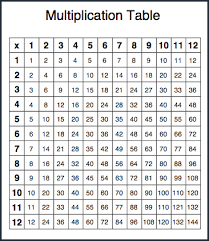 Printable Multiplication Chart To 12 14 Specific Multiplication Chart Printable 30x30