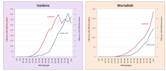 häufigkeit krebserkrankungen deutschland