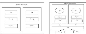 Illustrating Multicore Microcontroller Vs Multicore