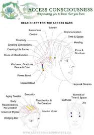 Access Bars Head Chart Lets Make Change Happen All With