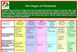 10 You Will Love Difference In Christian Religions Chart