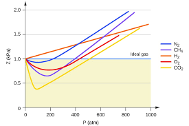 Non Ideal Gas Behavior Chemistry I