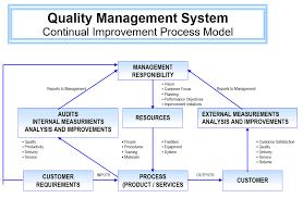 Quality Management Organization Chart Bosco Printed Circuits Quality