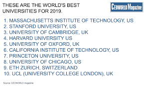Revealed Best Universities In The World For 2019 Ceoworld