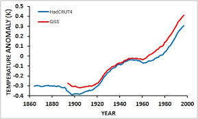 Increase In Global Warming Chart Global Warming Still Happening