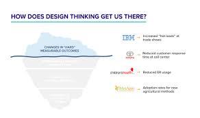 University Of Virginia Design Thinking Roi Of Design Thinking A Framework To Measure Impact Mural