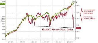 Smart Money Flow Chart Smart Money Flow Index Dramatically Diverging From Dow Matasii