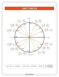 the unit circle everything charts worksheets examples  wow complete unit circle chart this trig circle includes both radian and degree