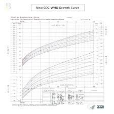 Babies Growth Curve Cdc Growth Chart For Newborns Atlaselevator Co