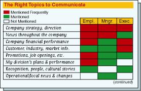 Internal Communication Plan Example Plan 1 Internal