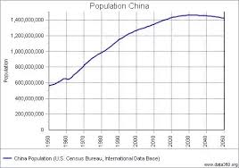 Would It Be Possible For China To Hit The 2 Billion People
