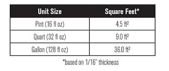 Self Leveling Coverage Chart Famowood Glaze Coat Glaze Coat
