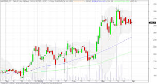 Nse Chart Moneycontrol Durgapur Holdings Niftynext Nse Bse Niftyfuture Options