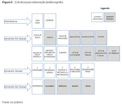 estrutura monografia abnt