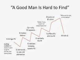 a good man is hard to essay words where have men gone kay s have thousands posting zips enjoy videos music love upload original content share it all friends family world