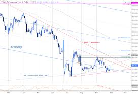 Eur Jpy Responds To Long Term Slope Support Into Close Of Q3