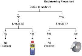 Mechanical Engineering Chart Mechanical Engineering Flowchart Engineering Humor Funny