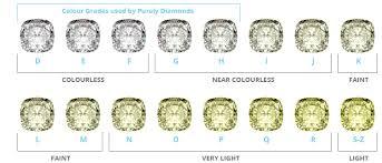 Diamond Colour And Clarity Chart Uk Colour Of A Diamond Purely Diamonds