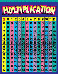 28 Multiplication Chart Multiplication Chart Up To 12 Colorful Monday September 3