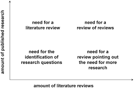 ten simple rules for writing a literature review thumbnail